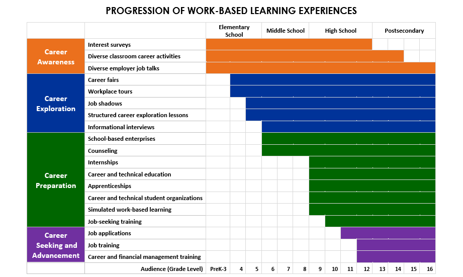 Progression_of_WBL_Learning_Experiences