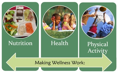 Making Wellness Work: Nutrition, Health, Physical Activity
