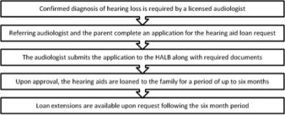 Hearing Aid Application Process